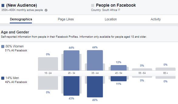Facebook audience insights gender split